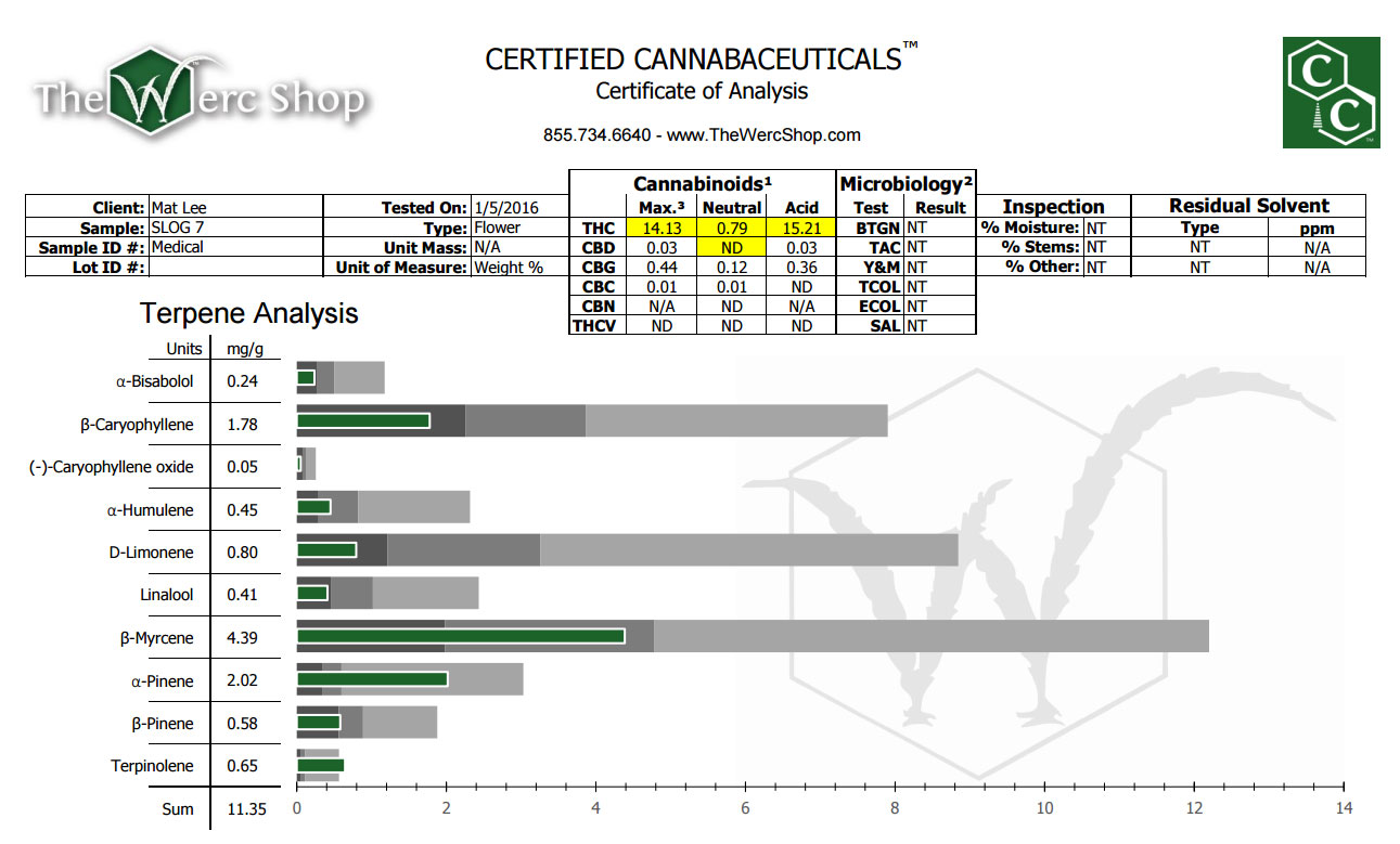 Super Lemon OG weed strain test results