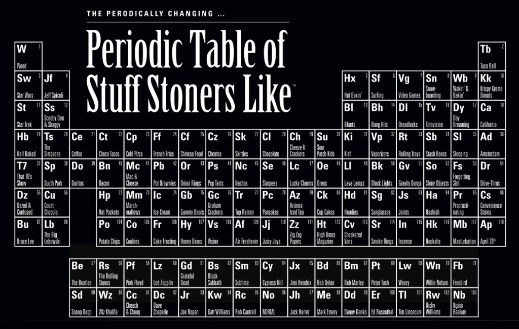 The Periodic Table Of Stuff Stoners Like 24 Quot X36 Quot Limited